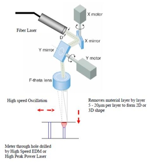 Laser ablation beam delivery diagram